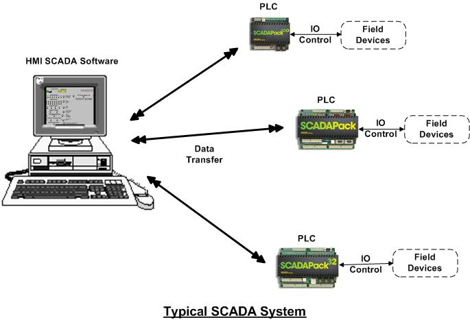 Introduction to scada ayo belajar plc dan scada scada3 good ccuart Gallery