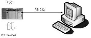 komunikasi-plc